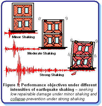 Propertykoncepts for Earthquake resistant home designs